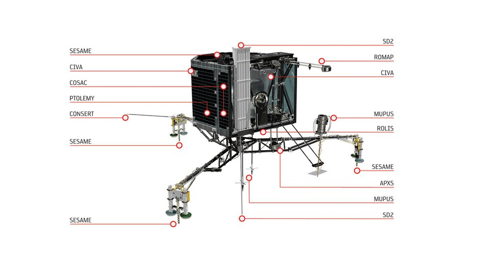Les instruments de Philae (ESA)