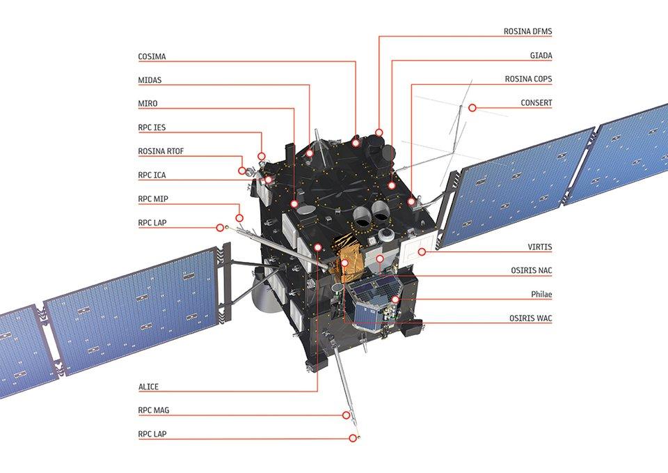 Les instruments de Rosetta (ESA)