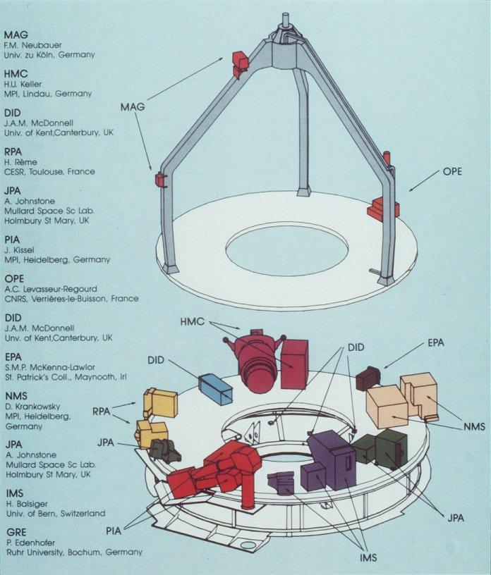 Instruments embarqués sur Giotto (ESA)