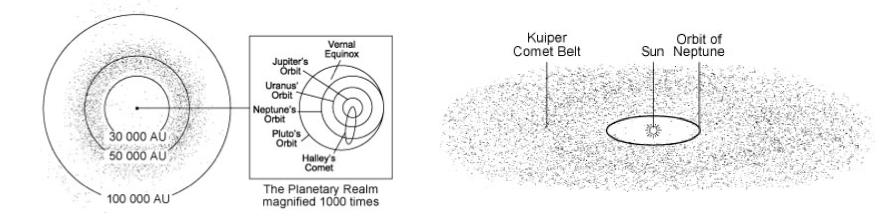 Des milliards de comètes hiberneraient dans le nuage d'Oort (gauche), montré ici en coupe transversale. La ceinture de Kuiper (à droite) est un réservoir situé juste au-delà de l'orbite de Neptune et près du plan de l'orbite des planètes. On estime qu'elle contient de 100 millions à 10 milliards (si ce n'est plus) de comètes. Beaucoup de comètes à période courte entrent dans le système solaire intérieur en provenance de la ceinture de Kuiper (NASA's Cosmos)