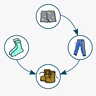 graphe orienté acyclique de l'ordre d'habillement