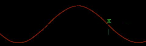 Graphe sinus