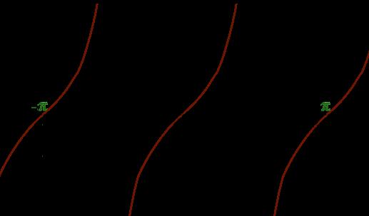 Graphe tangente