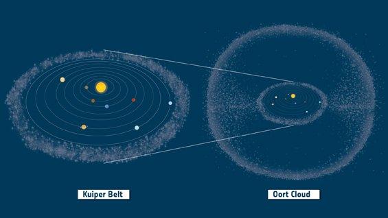 Position de la ceinture de Kuiper et du nuage d'Oort