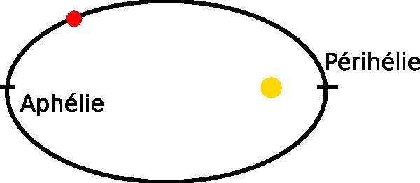 Périhélie et aphélie