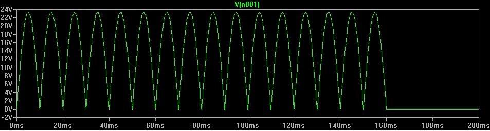 Le secteur redressé par le pont de diodes