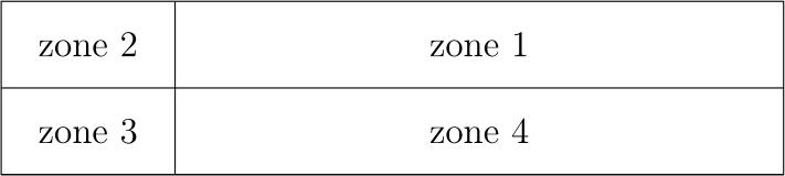 Image des quatre zones.