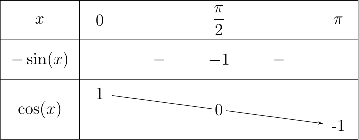 Exemple d'utilisation de `tkzTabIma`.