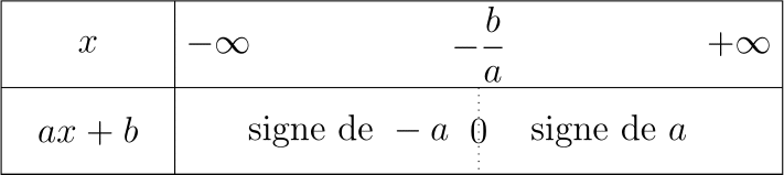 Signe — Fonction affine.