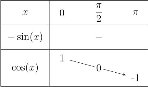 Exemple d'utilisation de `tkzTabVal`.