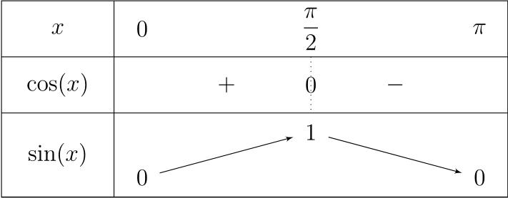 Tableau de variations et de signes.