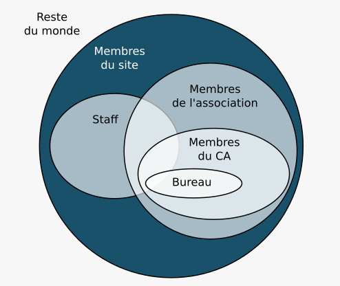 Organisation de Zeste de Savoir (schéma par @Aabu)