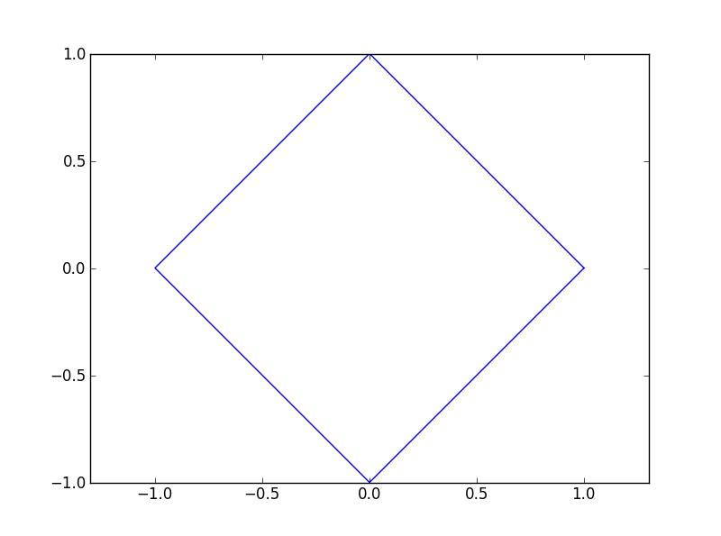 Un carré bien carré.