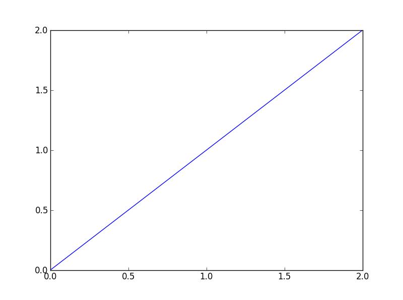 Notre premier graphique.
