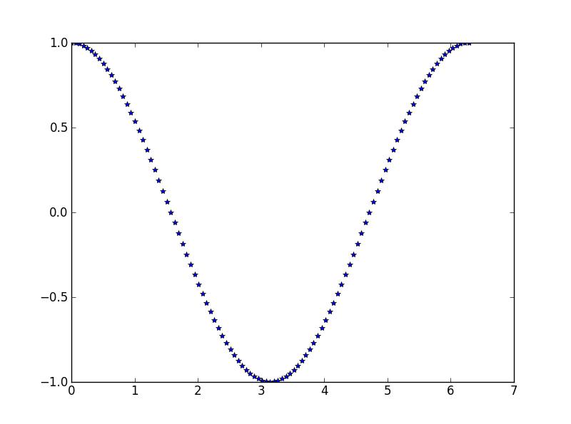 La fonction cosinus en étoiles.