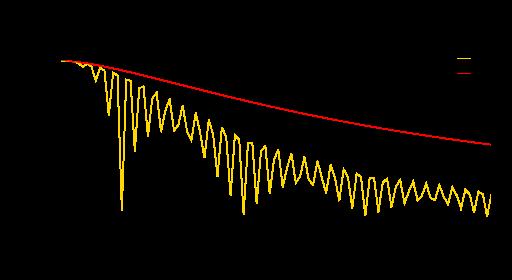 Ratio de la différence entre la valeur exacte et l'estimation asymptotique (zoom)