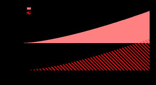 Cas de l'algorithme C (zoom)