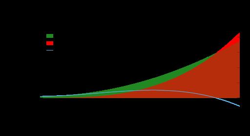 Comparaison de la complexité exacte de deux algorithmes de classe différente