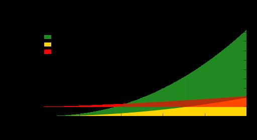 Encadrement asymptotique du nombre d'opérations