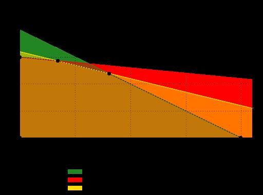 Domaine admissible pour le problème d'optimisation linéaire