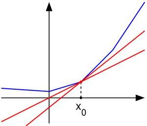 Deux hyperplans d'appui dont les coefficients directeurs appartiennent au sous-différentiel de $f(x_0)$.