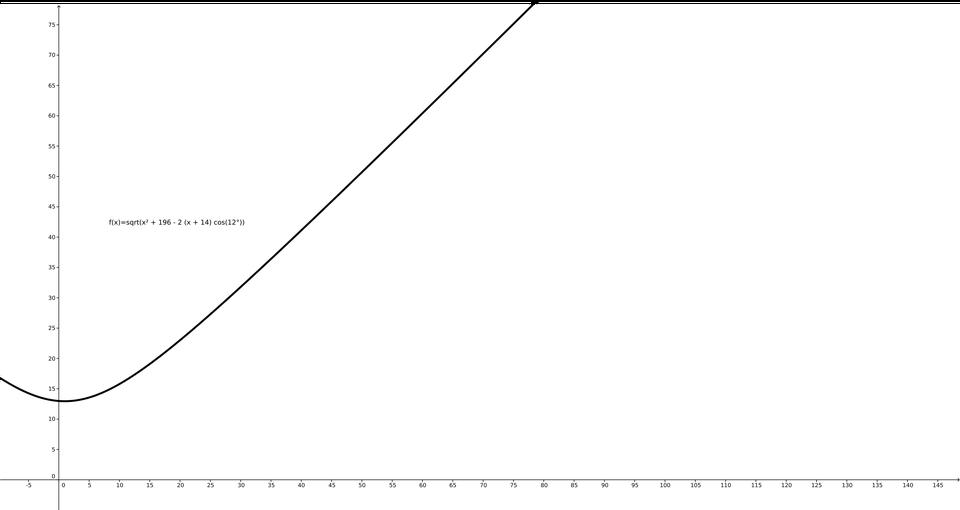 f(x)=sqrt(x² + 196 - 2 (x + 14) cos(12°))