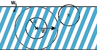 Volume balayé par une particule virtuelle de taille double de celle originelle.