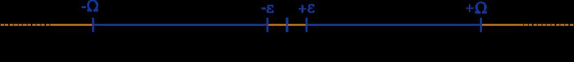 Intervalles contenant des flottants sur la droite des réels (bleu) et arrondis vers zéro ou vers les infinis (orange).