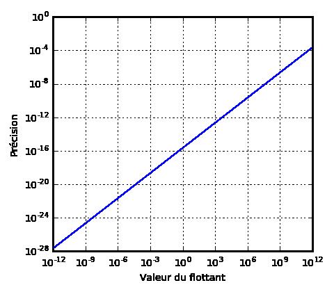 Écart entre flottants binary64 consécutifs.