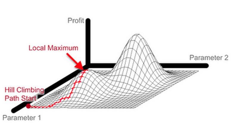 Hill-Climbing - Illustration de l'espace des solutions.