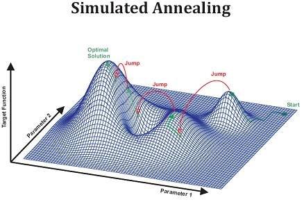 Recuit simulé - Illustration de l'espace des solutions.