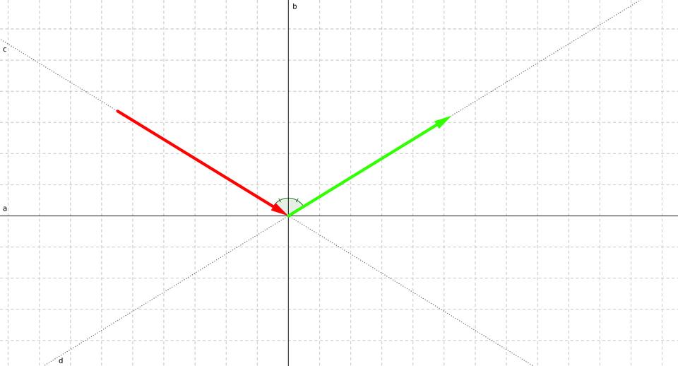 En rouge la vitesse à l'arrivée et en vert après le rebond