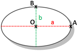 Une ellipse.