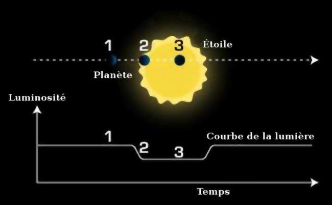 Illustration simplifiée de la méthode des transits.