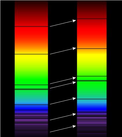 Décalage du spectre d'absorption