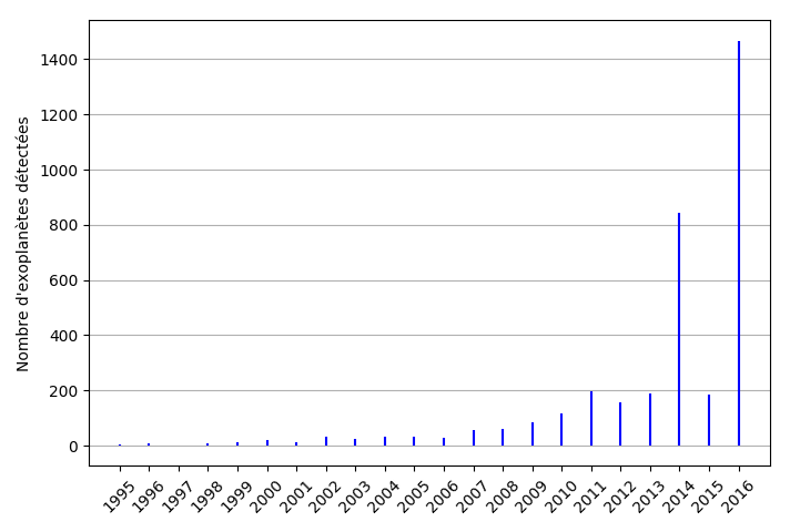 Graphique : nombre d'exoplanètes détectées chaque année