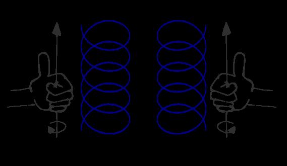 Définition d'une hélice droite et gauche