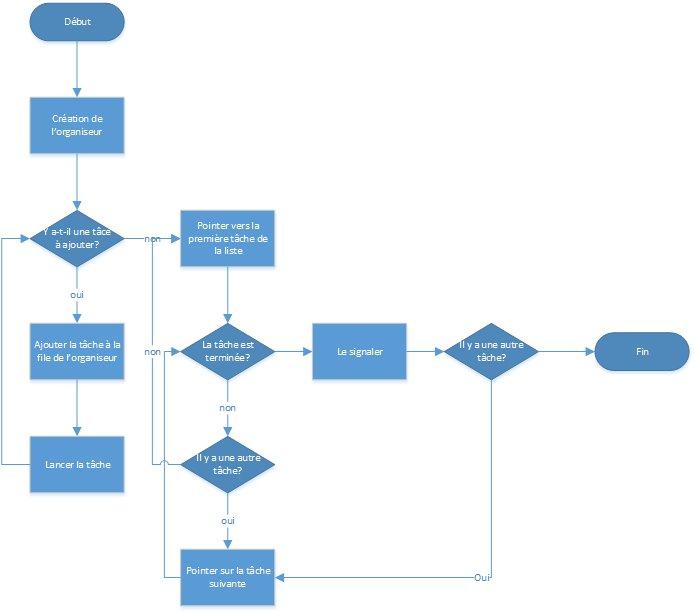 Schéma de fonctionnement d'une coroutine