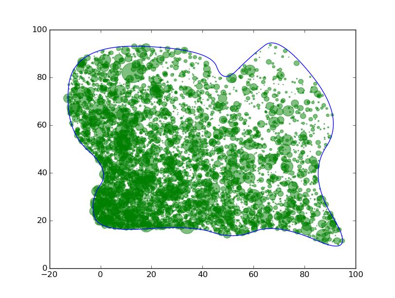 Forêt générée selon deux lois exponentielles.