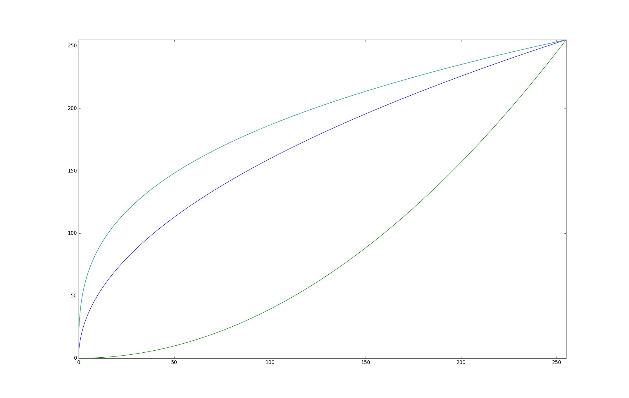 Le genre de courbe que l'on veut