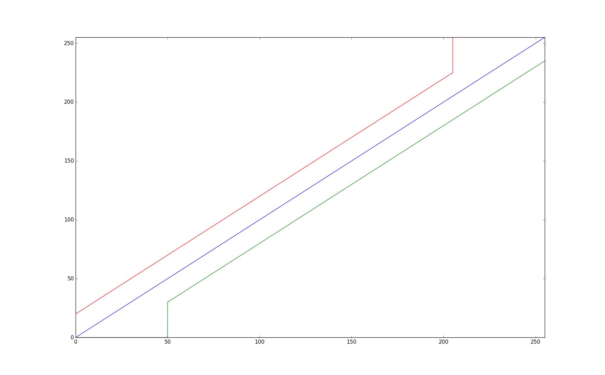 Courbes de la fonction de changement de luminosité.