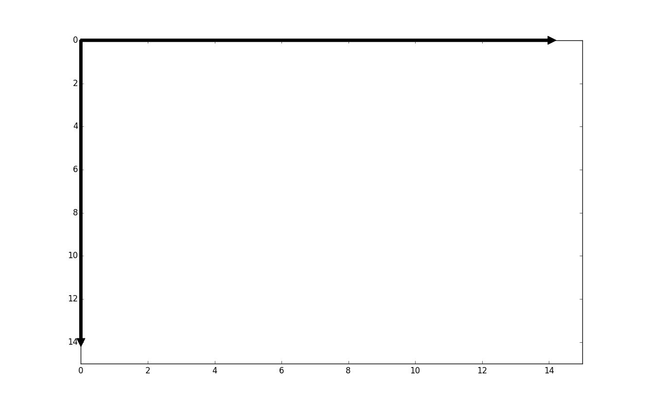 Le système de coordonnées de la SDL.