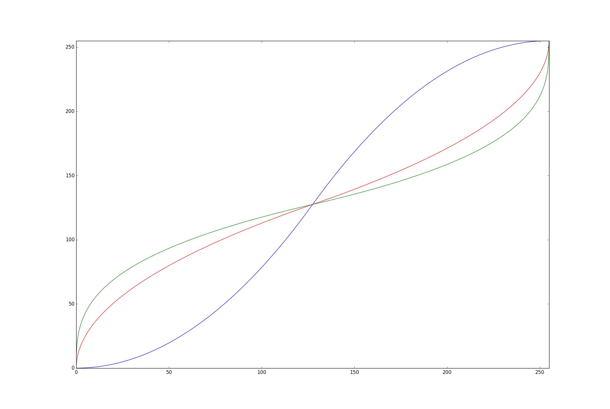 La courbe de contraste.