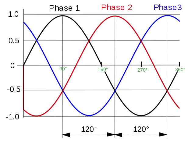 Comment marchent les disjoncteurs tutoriels zeste de - Difference entre phase et neutre ...