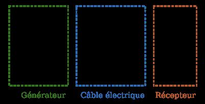 Situation avec un câble idéal.