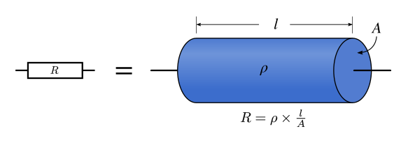 D'après une image de de Defigoras, Wikicommons, CC-BY-SA 3.0