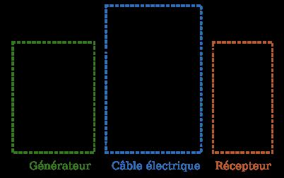 Situation avec un câble réel