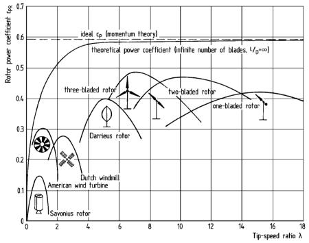 Courbe de coefficient de puissance pour différentes formes d'éoliennes