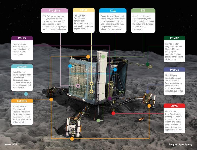 Les appareils scientifiques embarqués sur Philae