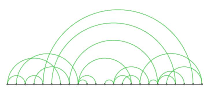 Diagramme en arc – datavizcatalogue.com